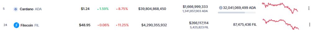 Cardano ADA and Filicoin FIL Price Chart