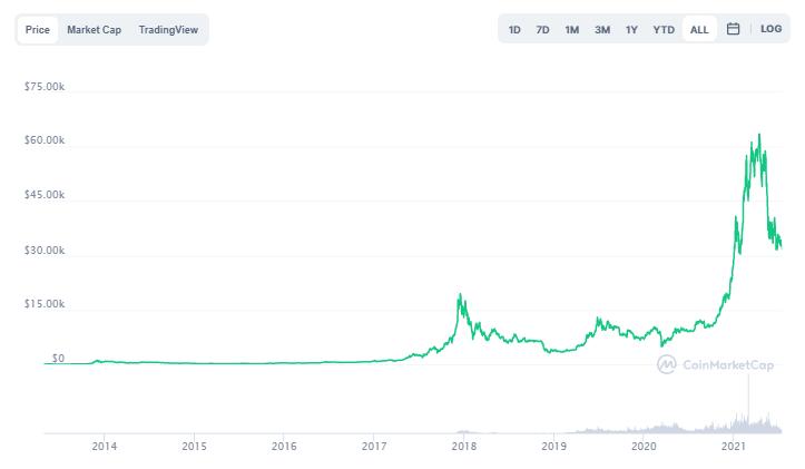 Bitcoin Price Graph