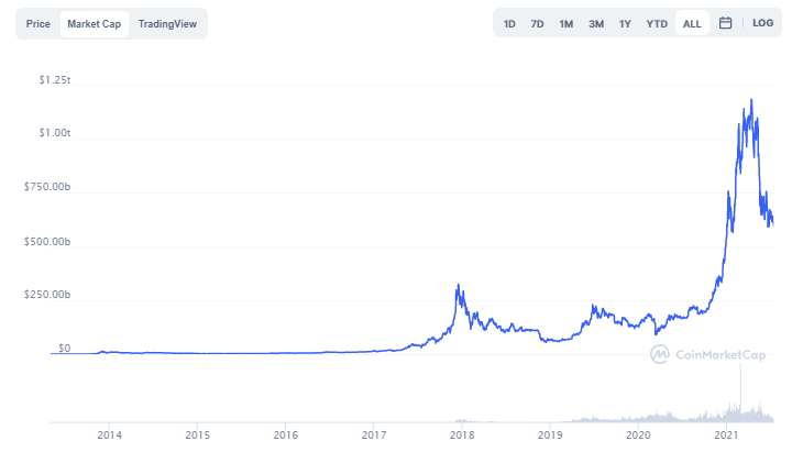 Bitcoin cryptocurrency market cap graph