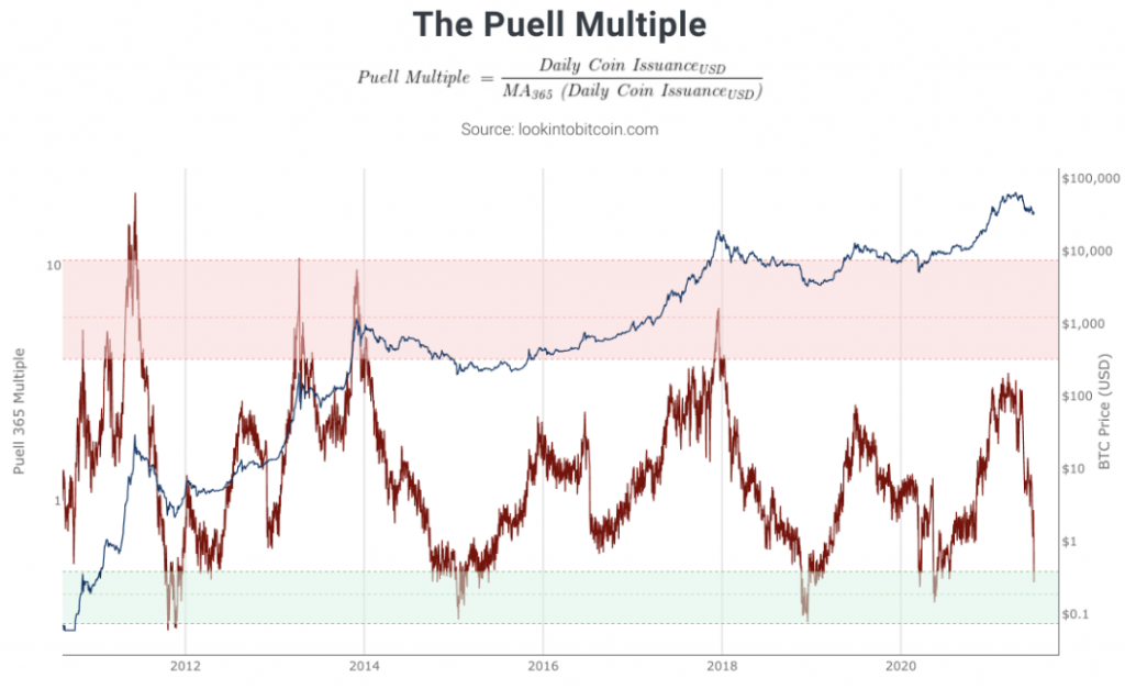 The Puell Multiple