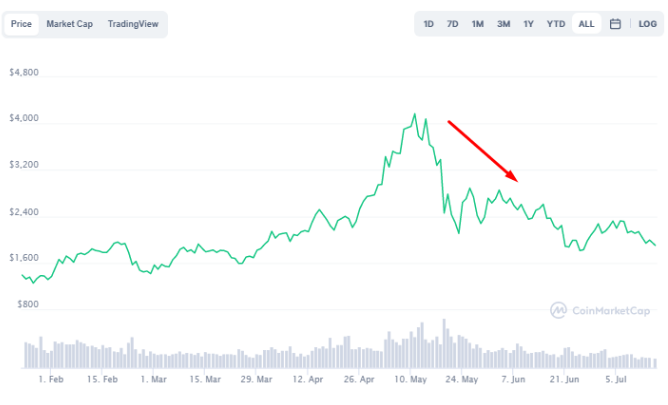 Ethereum Price Graph