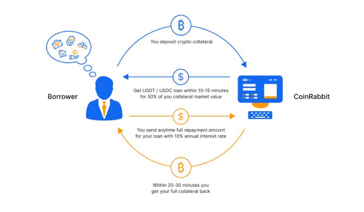 Borrow crypto on Coinrabbit