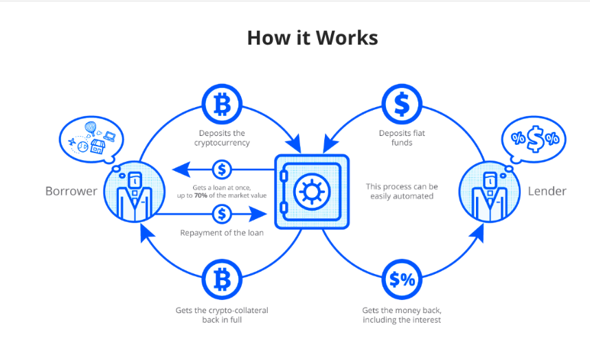 How works crypto earning?